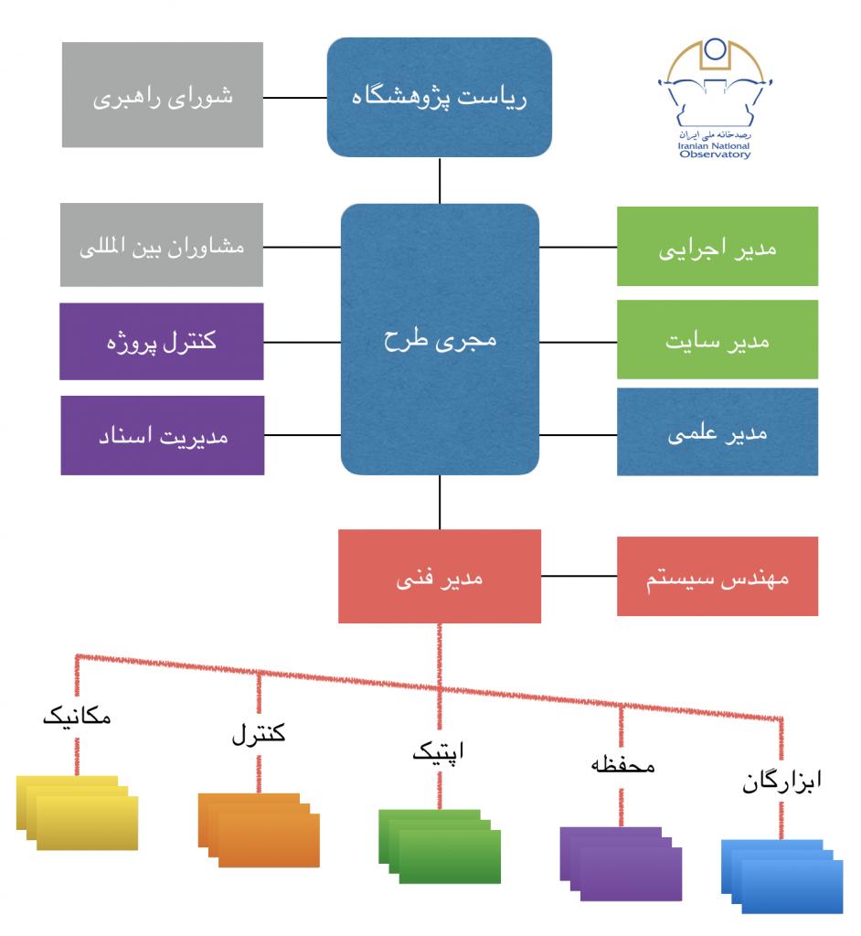 ساختار اجرایی طرح رصدخانه ملی ایران